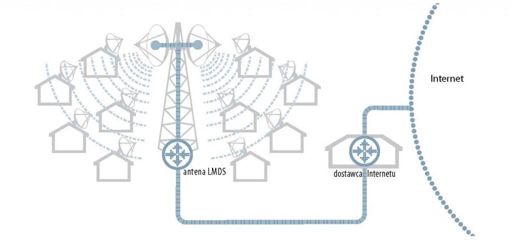 projektowanie radiowych systemów dostępu do INTERNETU